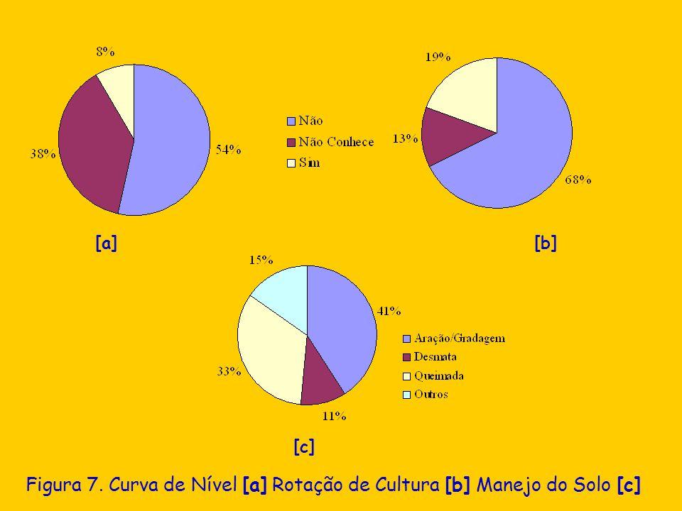 Figura 7. Curva de Nível [a] Rotação de Cultura [b] Manejo do Solo [c]